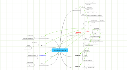 Mind Map: Chisimba blog as a PLE