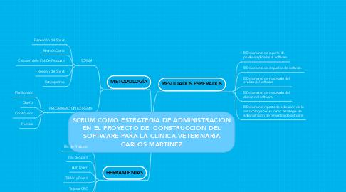 Mind Map: SCRUM COMO ESTRATEGIA DE ADMINISTRACION EN EL PROYECTO DE  CONSTRUCCION DEL SOFTWARE PARA LA CLINICA VETERINARIA CARLOS MARTINEZ