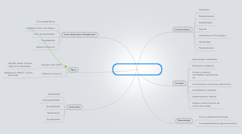 Mind Map: Learning Managment System (LMS)