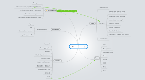 Mind Map: PS platform