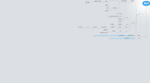 Mind Map: 瑪拉拉