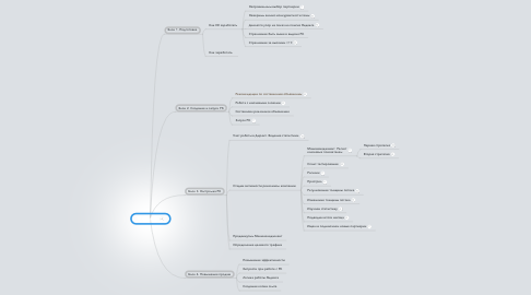 Mind Map: Мастер ЯД