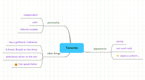 Mind Map: Tenente