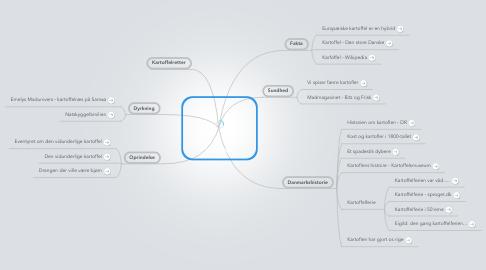 Mind Map: Kartoflen
