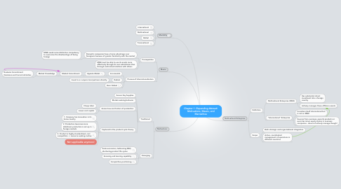 Mind Map: Chapter 1: Expanding Abroad: