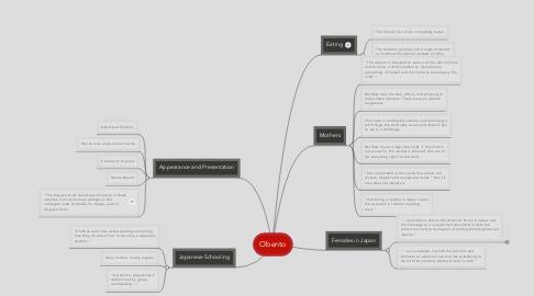 Mind Map: Obento