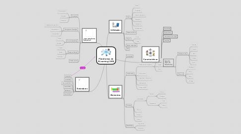 Mind Map: Plataformas de E-Learning (LMS)