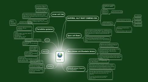 Mind Map: KEMI
