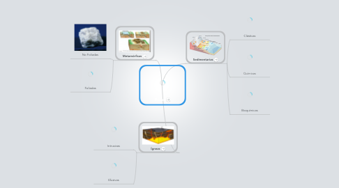 Mind Map: Rocas