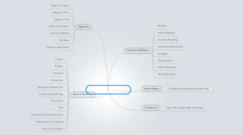 Mind Map: Dental Site Home Page