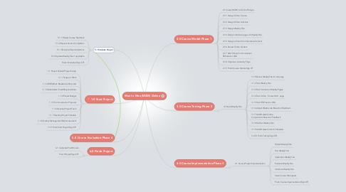Mind Map: Man to Man (M2M) Online