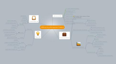 Mind Map: LMS(Learning Management System)