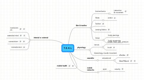 Mind Map: T.E.K.L