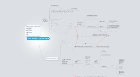 Mind Map: Todos los Santos y Fieles Difuntos