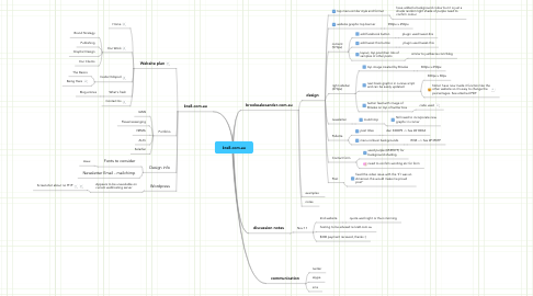 Mind Map: kre8.com.au