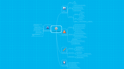 Mind Map: Character Analysis