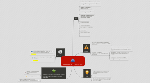 Mind Map: DEMOCRACIA Y CORRUPCION