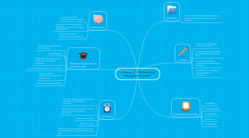 Mind Map: ¿Que es un LMS (Learning Managment System?