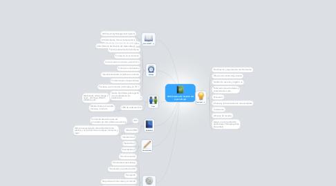 Mind Map: LMS (Sistema de Gestión del Aprendizaje)