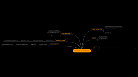 Mind Map: Beyond The Pattern of Heaven