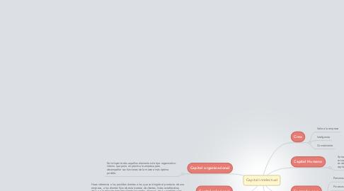 Mind Map: Capital intelectual