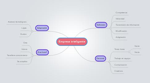 Mind Map: Empresa inteligente