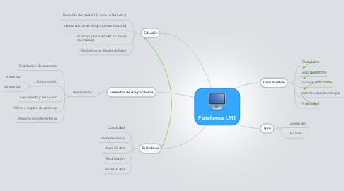 Mind Map: Plataformas LMS