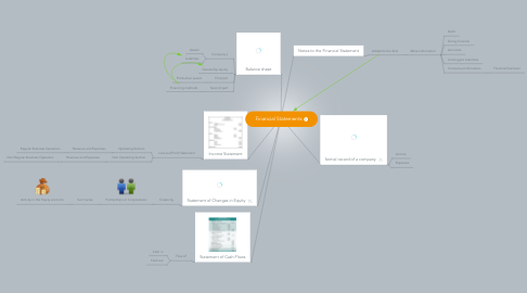 Mind Map: Financial Statements