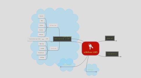 Mind Map: LMS