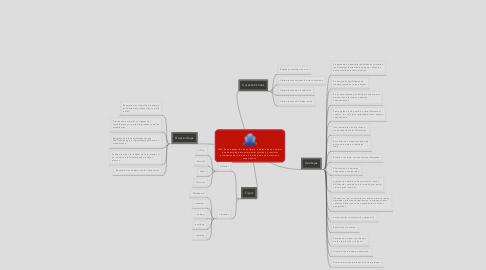 Mind Map: LMS: Es una aplicación de software, instalada en un servidor, que se emplea para administrar, distribuir y controlar actividades de formación e learning de una institución u organización.