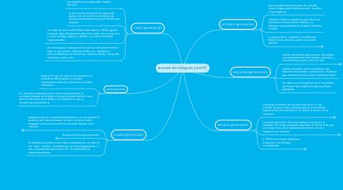 Mind Map: avances tecnológicos y del PC