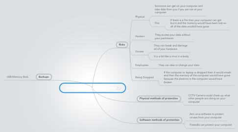 Mind Map: Protecting Data and IT Systems