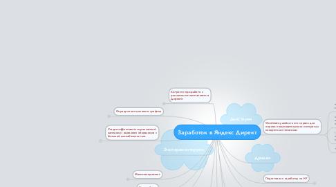 Mind Map: Заработок в Яндекс Директ