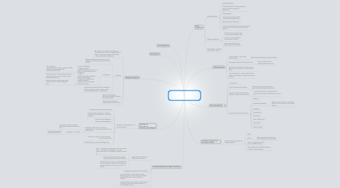 Mind Map: Creativity across the primary curriculum: framing and developing practice  Chapter 1