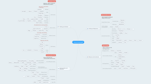 Mind Map: Process of Learning