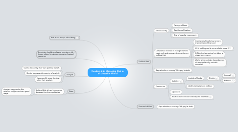 Mind Map: Reading 2-2: Managing Risk in an Unstable World