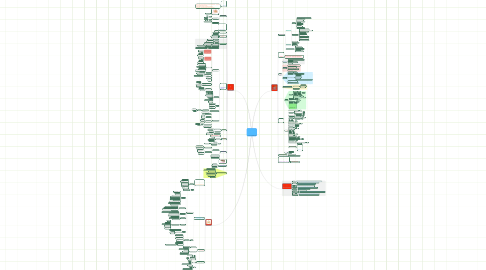Mind Map: БАЛАНС В ОТНОШЕНИЯХ