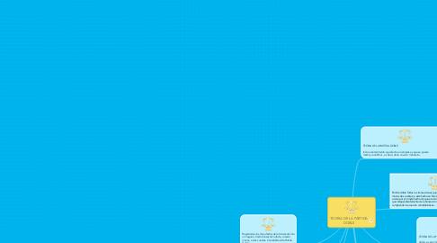 Mind Map: TEORIA DE LA PARTIDA DOBLE