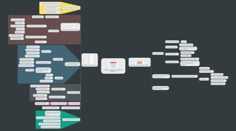 Mind Map: Solomon Chapter 3: Marketing Research