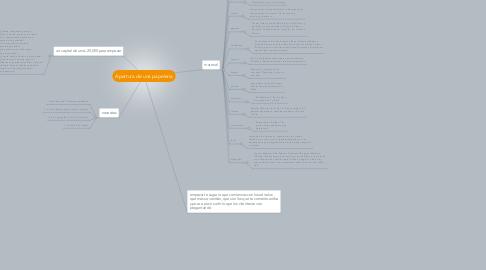 Mind Map: Apertura de una papeleria