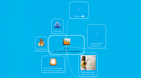 Mind Map: EVA Valor Económico Agregado