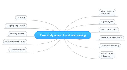 Mind Map: Case study research and interviewing
