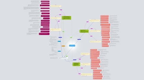 Mind Map: Jack Taylor  34 year old male