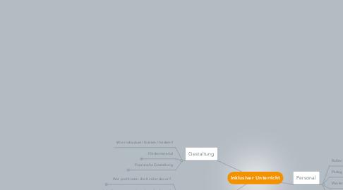 Mind Map: Inklusiver Unterricht