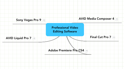 Mind Map: Professional VideoEditing Software