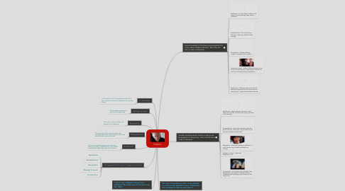 Mind Map: Todorov