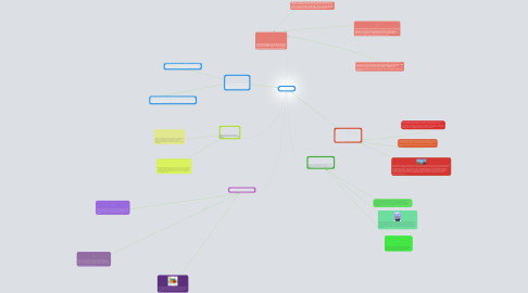 Mind Map: Strategies Used by Organizations