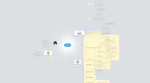 Mind Map: Téma DP