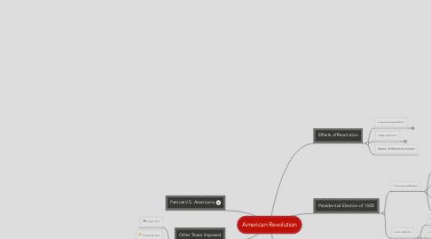 Mind Map: American Revolution