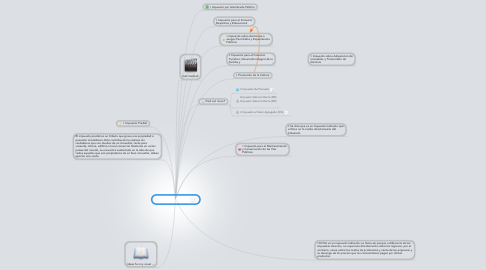 Mind Map: Tipos de impuestos